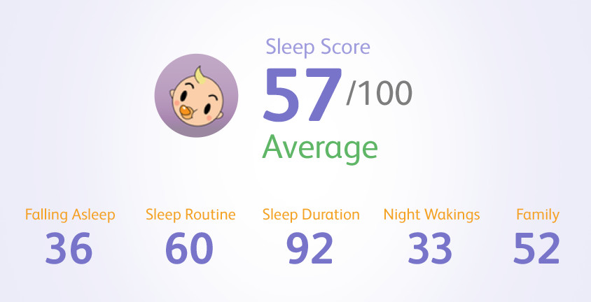 Learn Your Baby's Sleep Score